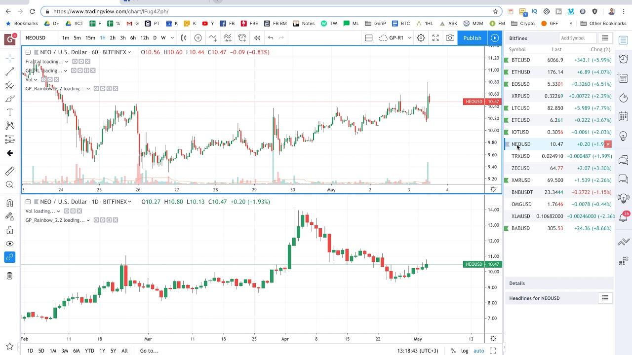 bitcoin rinkos dienos analizė bitcoin svetainės dizainas