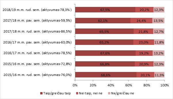 strategijos žemėlapis subalansuotas rezultatų kortelių universitetas)
