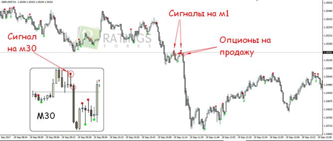 tiksliausi prekybos signalai)