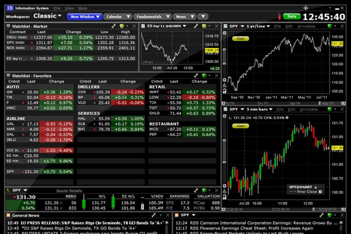 akcijų prekybos pagrindai
