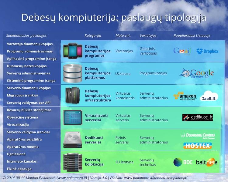 debesų prekybos sistema)