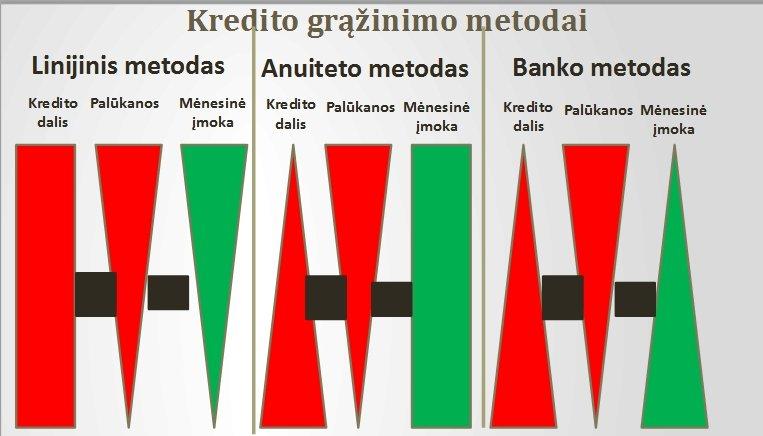 LIETUVOS BANKO VALDYBOS