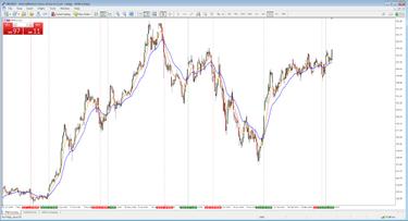 prekybos strategijų vertinimas ir optimizavimas