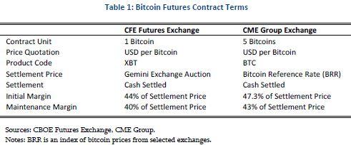 cme bitcoin futures margin requirements)