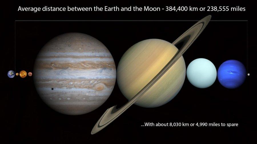 Išsami Saulės sistemos biografija: susipažinkime su savo namais