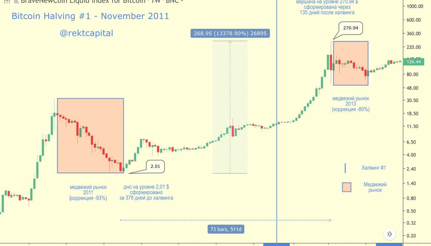 prekybos bangavimas dl bitkoino