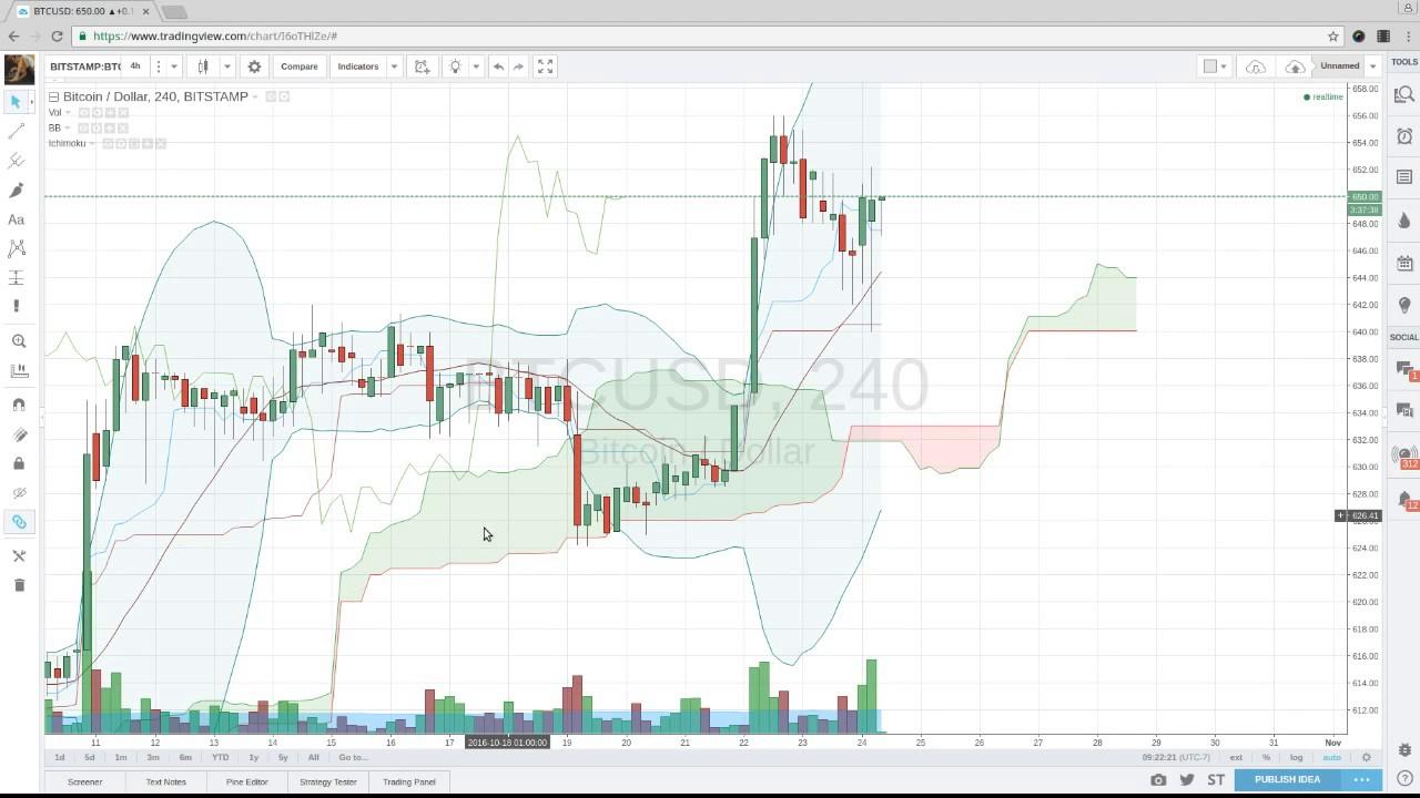 tradingview programos rodikliai)